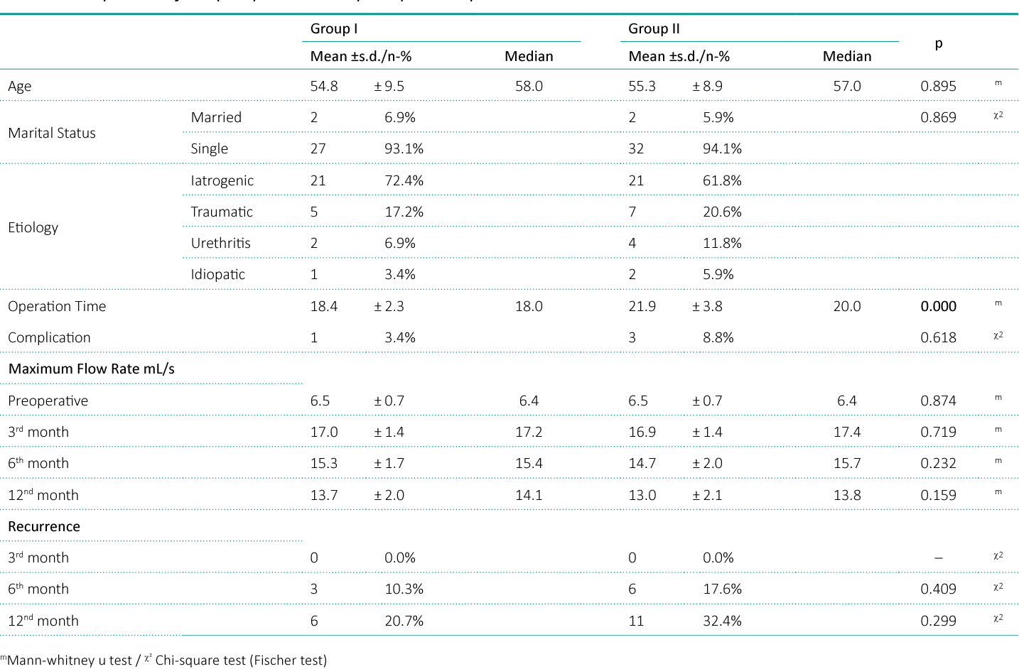 Figure 2 from Comparison of cold-knife optical internal urethrotomy