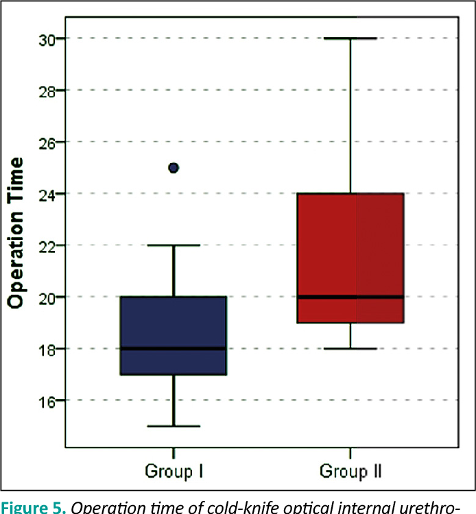 Figure 5 from Comparison of cold-knife optical internal urethrotomy