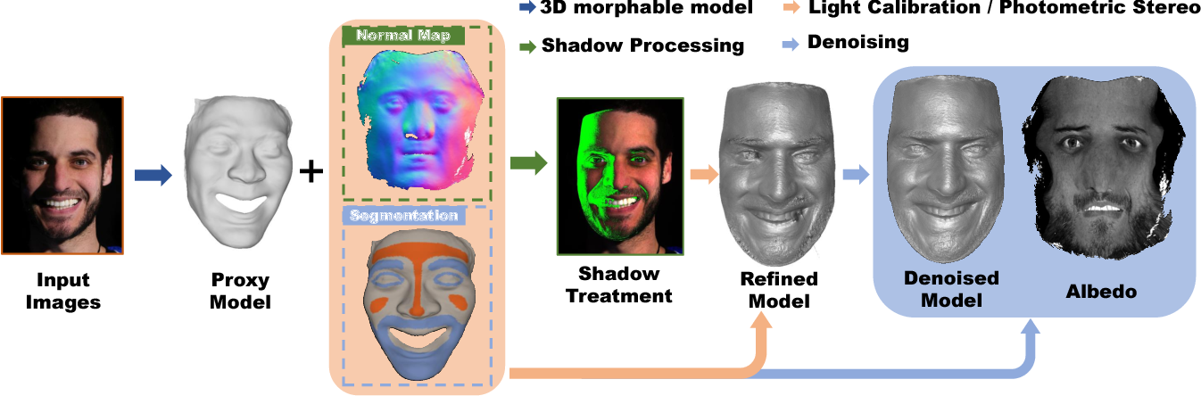 Figure 1 for Sparse Photometric 3D Face Reconstruction Guided by Morphable Models