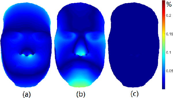 Figure 4 for Sparse Photometric 3D Face Reconstruction Guided by Morphable Models