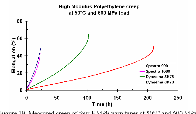 Figure 19 from Predicting the Creep Lifetime of HMPE Mooring Rope