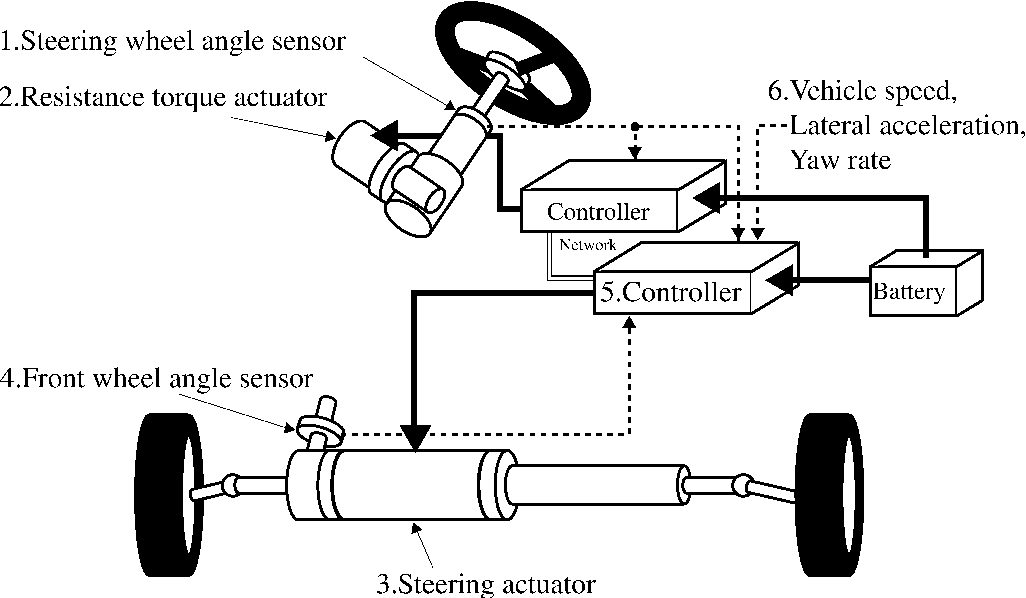 Fault-tolerant automobile steering based on diversity of steer-by ...