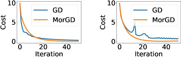 Figure 4 for Differentiable Programming à la Moreau