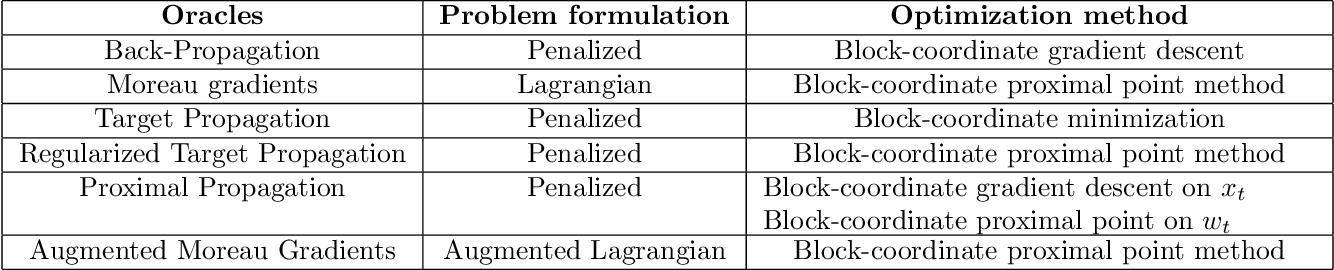 Figure 2 for Differentiable Programming à la Moreau