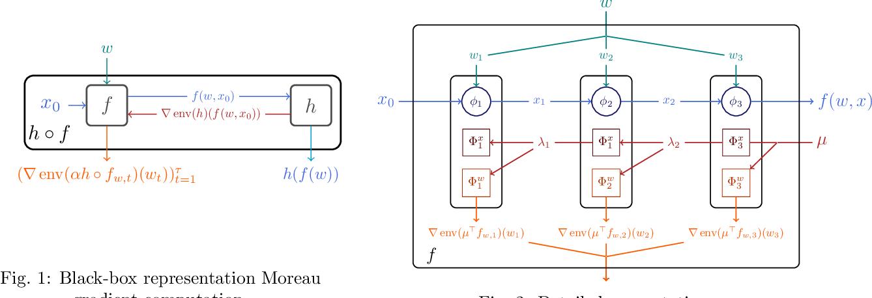Figure 1 for Differentiable Programming à la Moreau