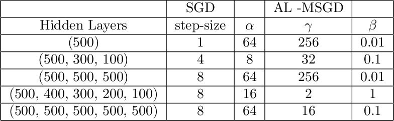 Figure 3 for Differentiable Programming à la Moreau