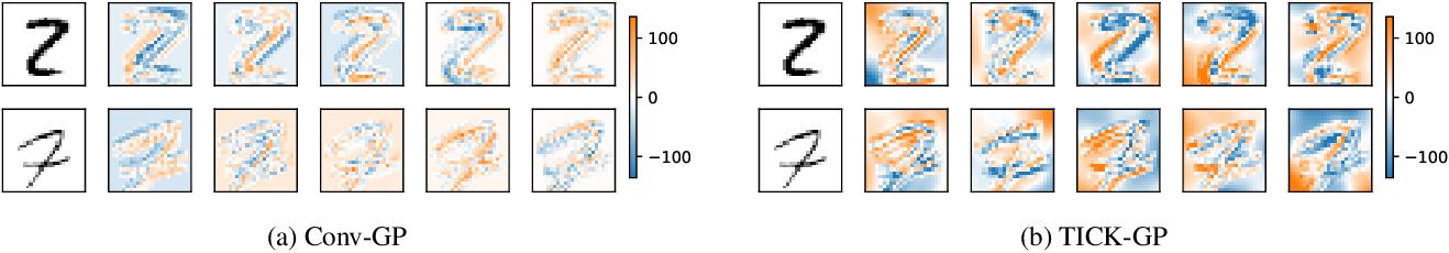 Figure 1 for Translation Insensitivity for Deep Convolutional Gaussian Processes