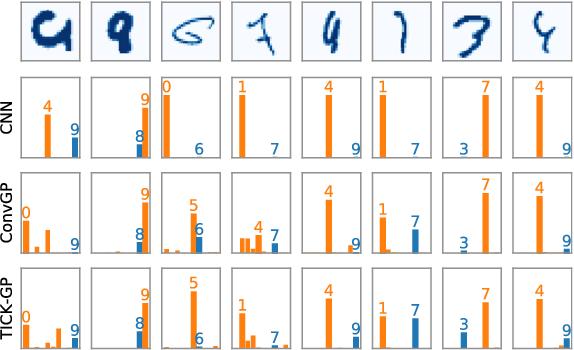 Figure 3 for Translation Insensitivity for Deep Convolutional Gaussian Processes
