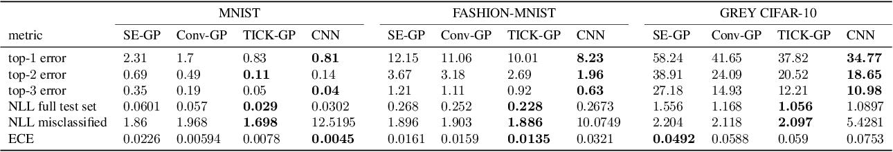 Figure 2 for Translation Insensitivity for Deep Convolutional Gaussian Processes
