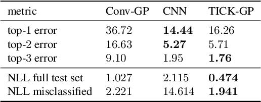 Figure 4 for Translation Insensitivity for Deep Convolutional Gaussian Processes