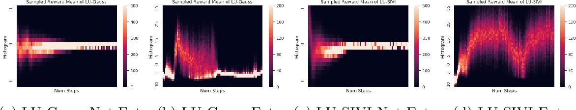 Figure 1 for Thompson Sampling via Local Uncertainty