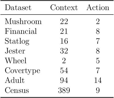 Figure 4 for Thompson Sampling via Local Uncertainty