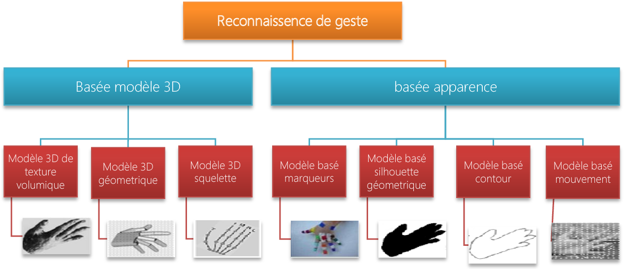 Figure 9 From Vers Limmersion Mobile En Réalité Augmentée
