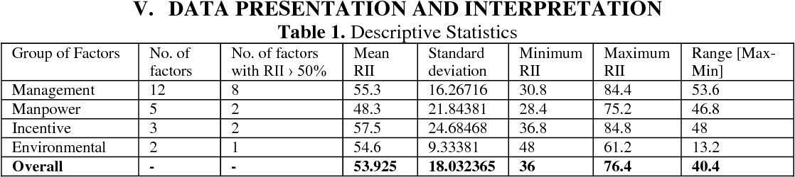 PDF] An Empirical Investigation of Factors Affecting Construction