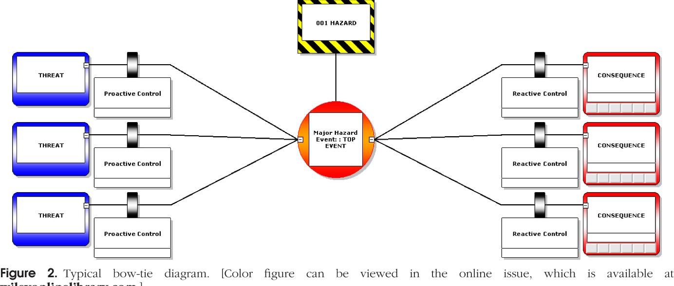 Bow Tie Diagrams In Downstream Hazard Identification And Risk Birth Of The Bowtiemodeldiagram Assessment Semantic Scholar