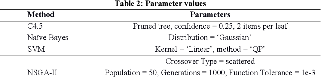 Figure 4 for Multi-Objective Evolutionary approach for the Performance Improvement of Learners using Ensembling Feature selection and Discretization Technique on Medical data