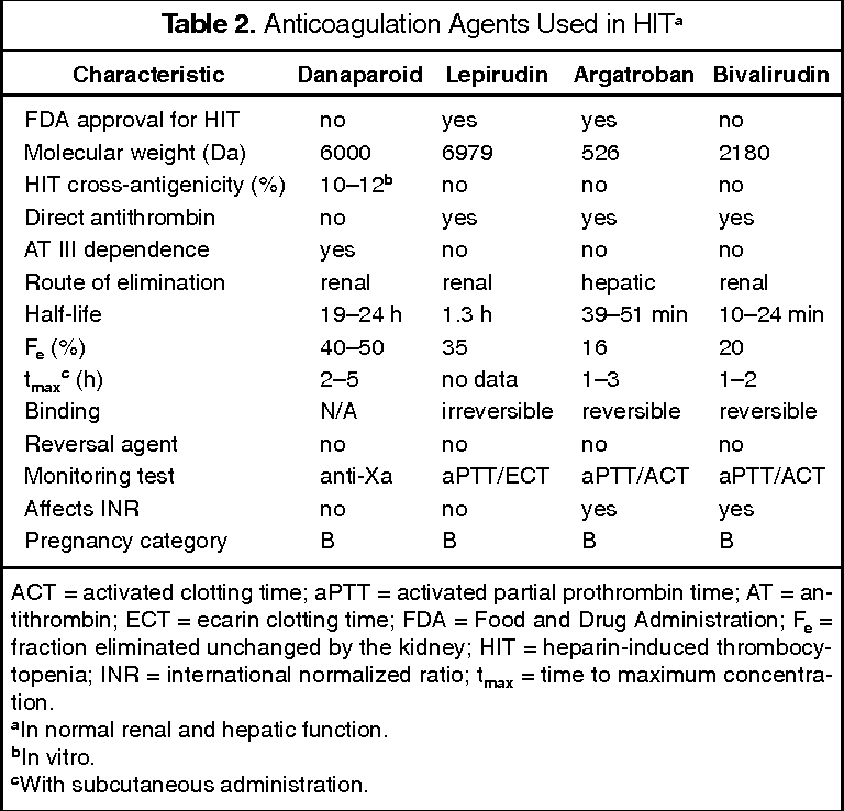 Table 2 from Treatment of heparin-induced thrombocytopenia