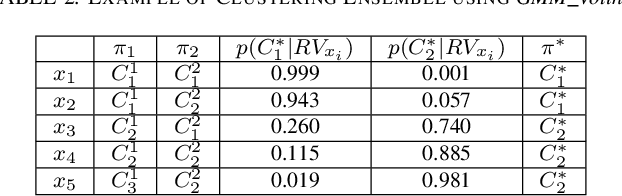 Figure 4 for Topology-based Clusterwise Regression for User Segmentation and Demand Forecasting