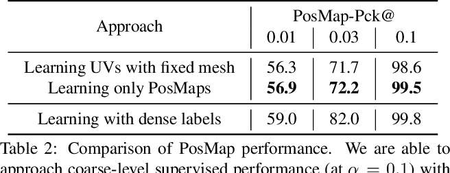 Figure 3 for Weak Multi-View Supervision for Surface Mapping Estimation