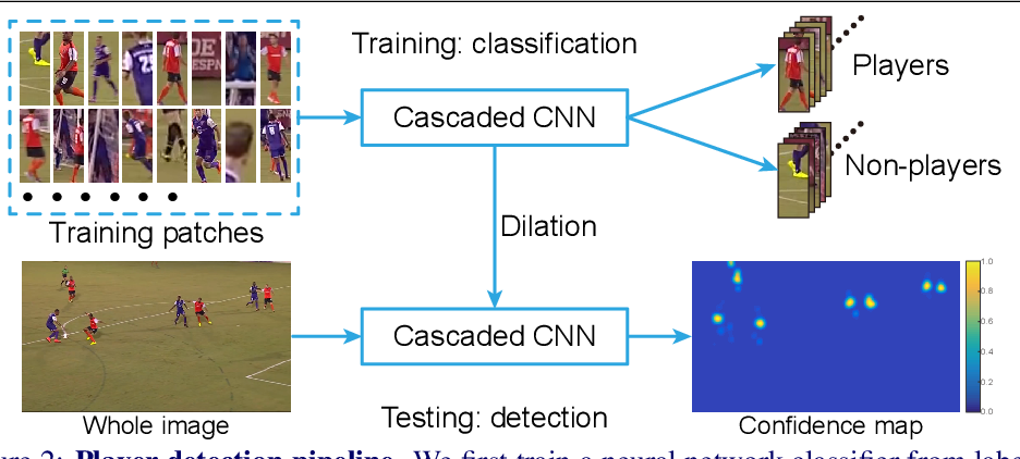 Figure 3 for Light Cascaded Convolutional Neural Networks for Accurate Player Detection