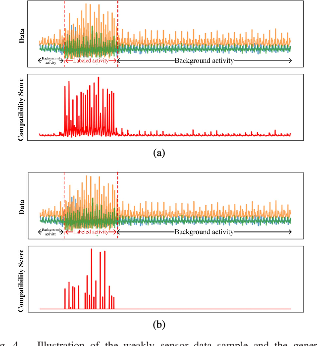 Figure 4 for Attention-based Convolutional Neural Network for Weakly Labeled Human Activities Recognition with Wearable Sensors