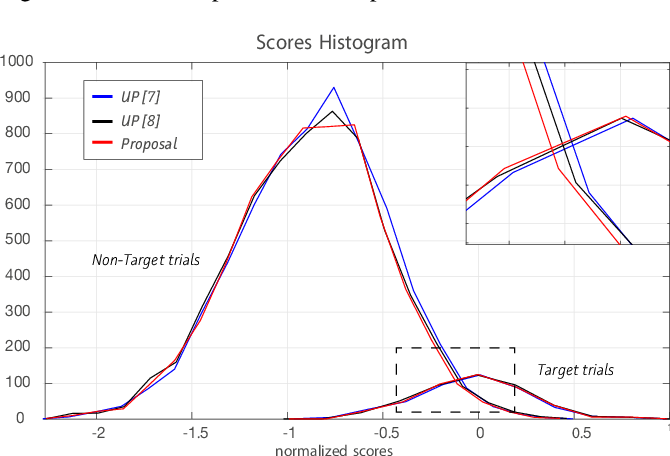 Figure 3 for An improved uncertainty propagation method for robust i-vector based speaker recognition