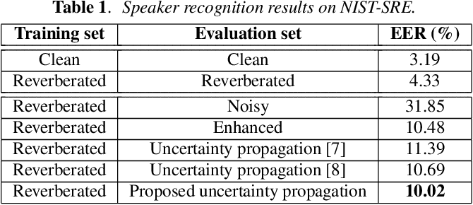 Figure 2 for An improved uncertainty propagation method for robust i-vector based speaker recognition