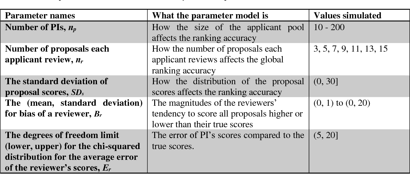 Figure 1 for Simulation Study on a New Peer Review Approach