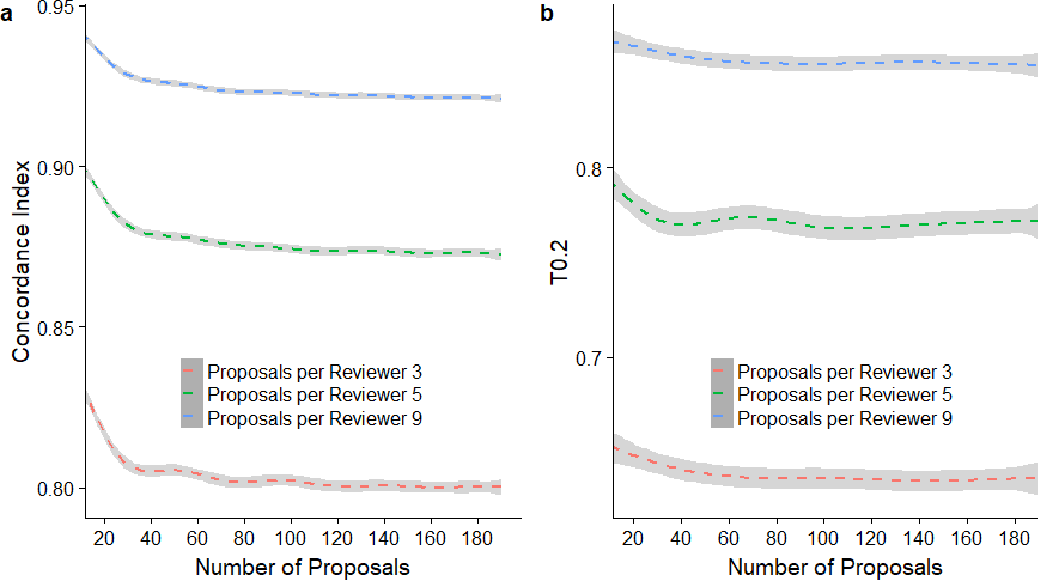 Figure 2 for Simulation Study on a New Peer Review Approach
