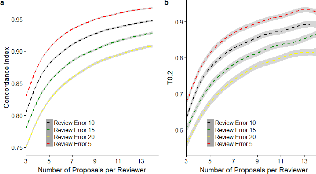 Figure 3 for Simulation Study on a New Peer Review Approach