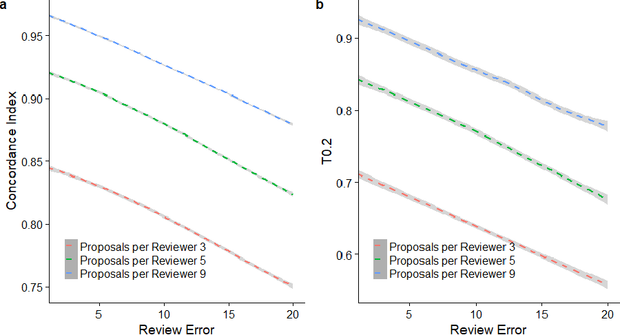 Figure 4 for Simulation Study on a New Peer Review Approach