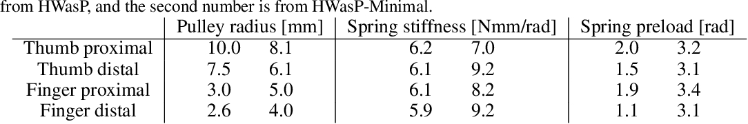 Figure 4 for Hardware as Policy: Mechanical and Computational Co-Optimization using Deep Reinforcement Learning