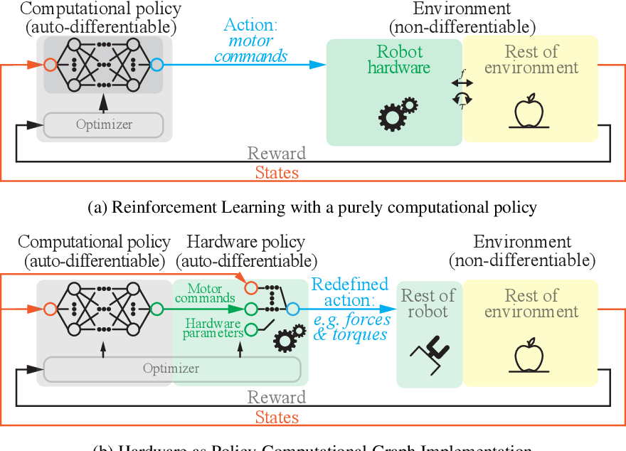 Figure 1 for Hardware as Policy: Mechanical and Computational Co-Optimization using Deep Reinforcement Learning