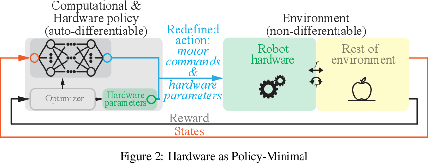 Figure 3 for Hardware as Policy: Mechanical and Computational Co-Optimization using Deep Reinforcement Learning