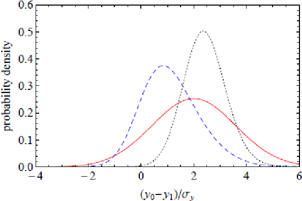 Use of Bayesian statistics to reduce the density shift uncertainty