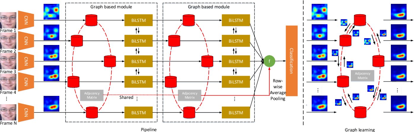Figure 2 for Video-based Facial Expression Recognition using Graph Convolutional Networks