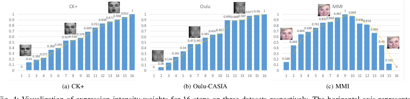 Figure 4 for Video-based Facial Expression Recognition using Graph Convolutional Networks
