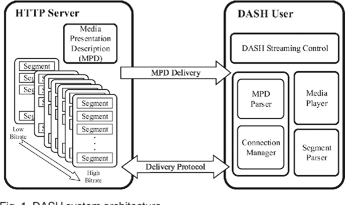 Figure 1 for Non-Cooperative Game Theory Based Rate Adaptation for Dynamic Video Streaming over HTTP