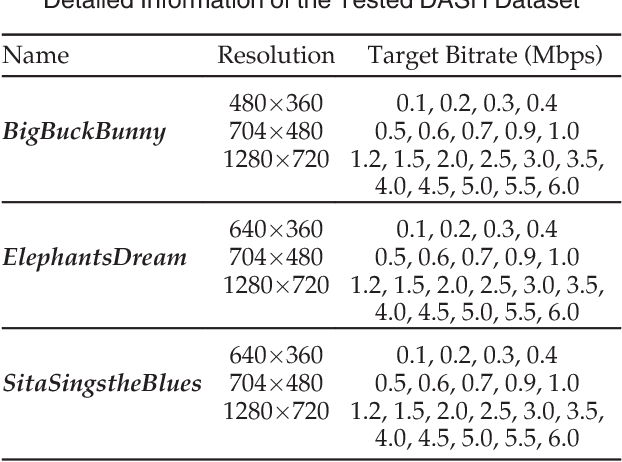 Figure 2 for Non-Cooperative Game Theory Based Rate Adaptation for Dynamic Video Streaming over HTTP