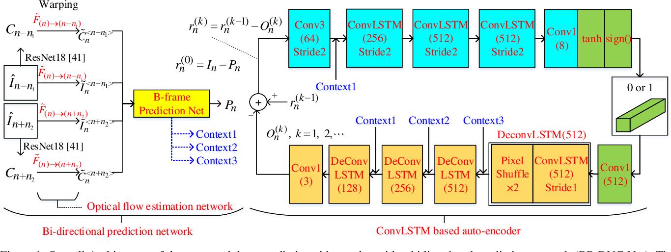 Figure 1 for Deep Predictive Video Compression with Bi-directional Prediction