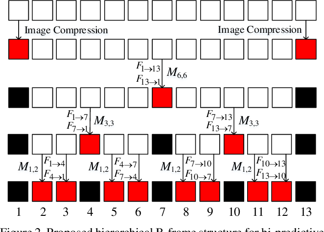 Figure 2 for Deep Predictive Video Compression with Bi-directional Prediction