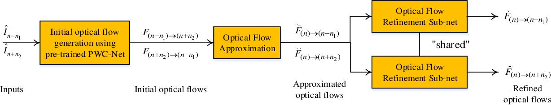 Figure 3 for Deep Predictive Video Compression with Bi-directional Prediction