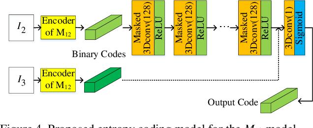 Figure 4 for Deep Predictive Video Compression with Bi-directional Prediction