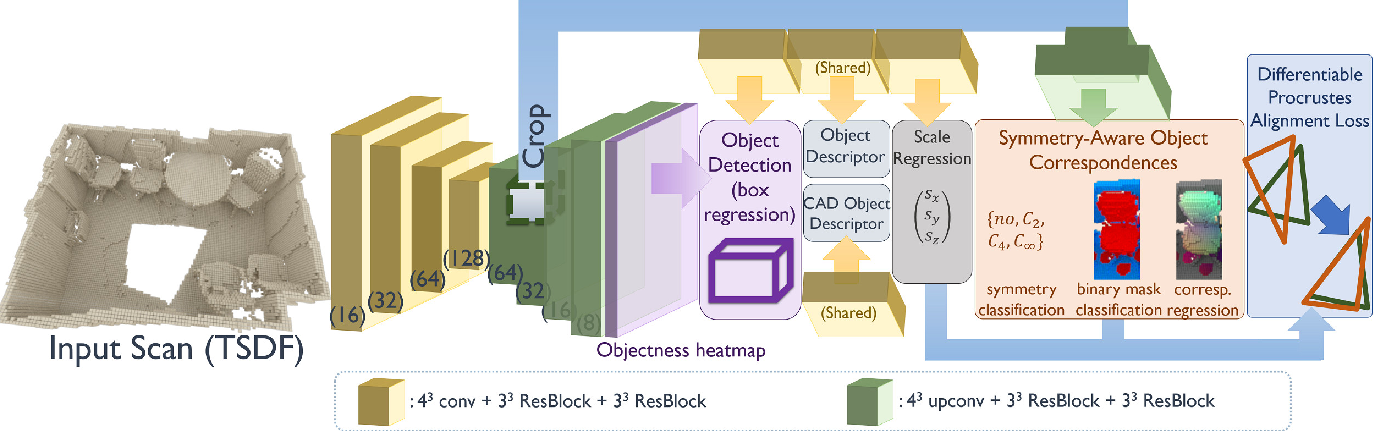 Figure 2 for End-to-End CAD Model Retrieval and 9DoF Alignment in 3D Scans