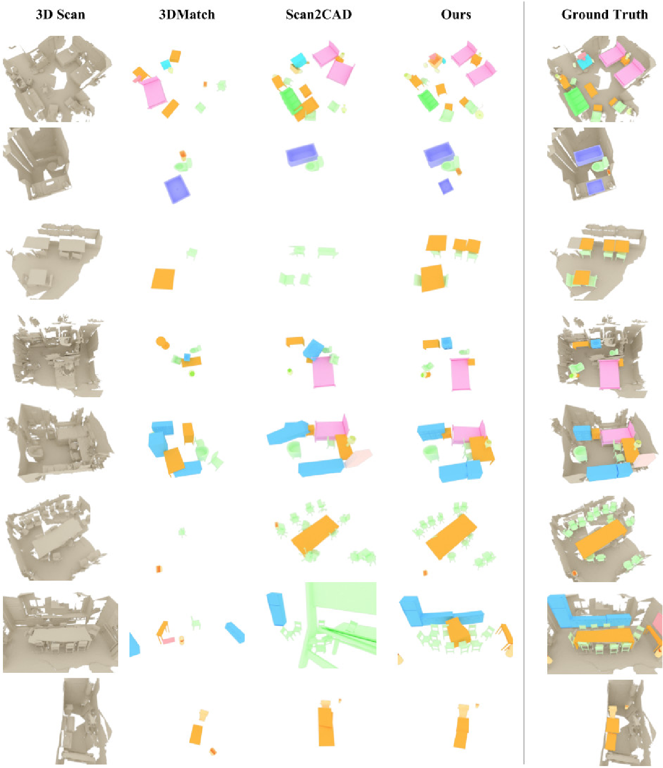 Figure 4 for End-to-End CAD Model Retrieval and 9DoF Alignment in 3D Scans
