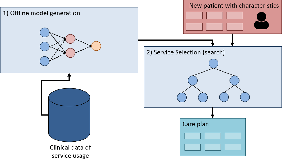 Figure 3 for Service Selection using Predictive Models and Monte-Carlo Tree Search