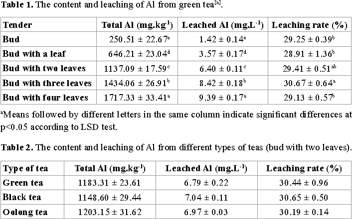 Leaching And In Vitro Bio Accessibility Of Aluminium From Different