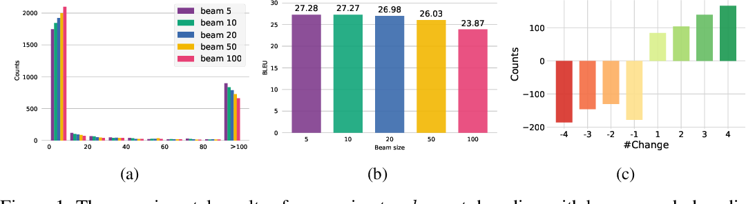 Figure 1 for Rethinking the Evaluation of Neural Machine Translation