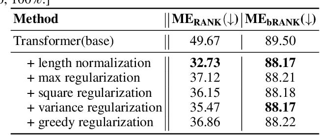 Figure 4 for Rethinking the Evaluation of Neural Machine Translation