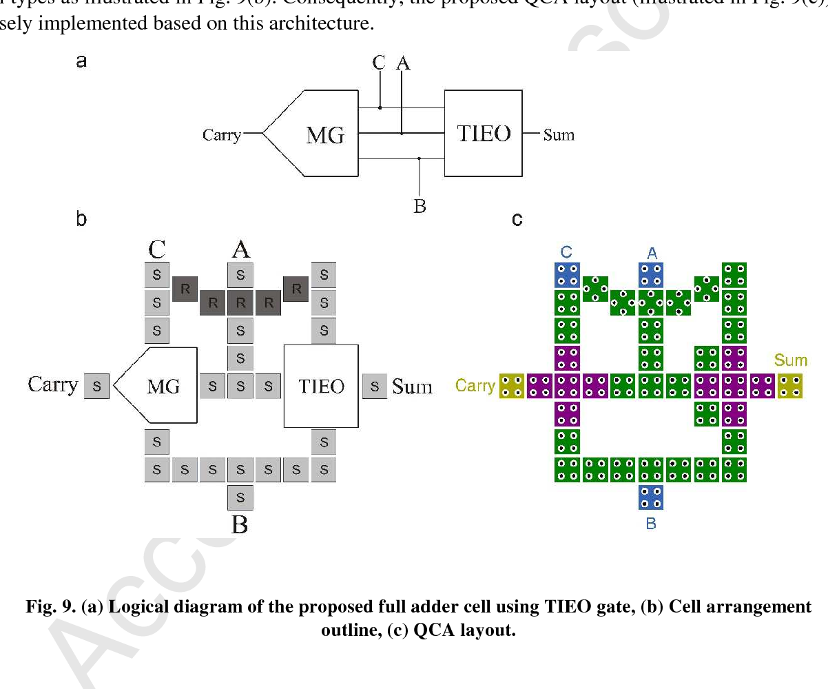 Towards Single Layer Quantum Dot Cellular Automata Adders Based On Logic Diagram Of Full Adder Figure 9